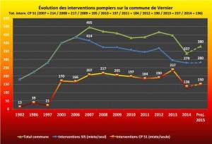 Statistique évolution des interventions 2015