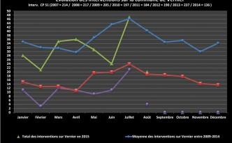Statistiques juillet 2015
