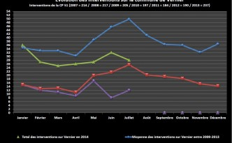Statistiques de juillet 2014