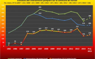 Statistiques de l'évolution des interventions 2014